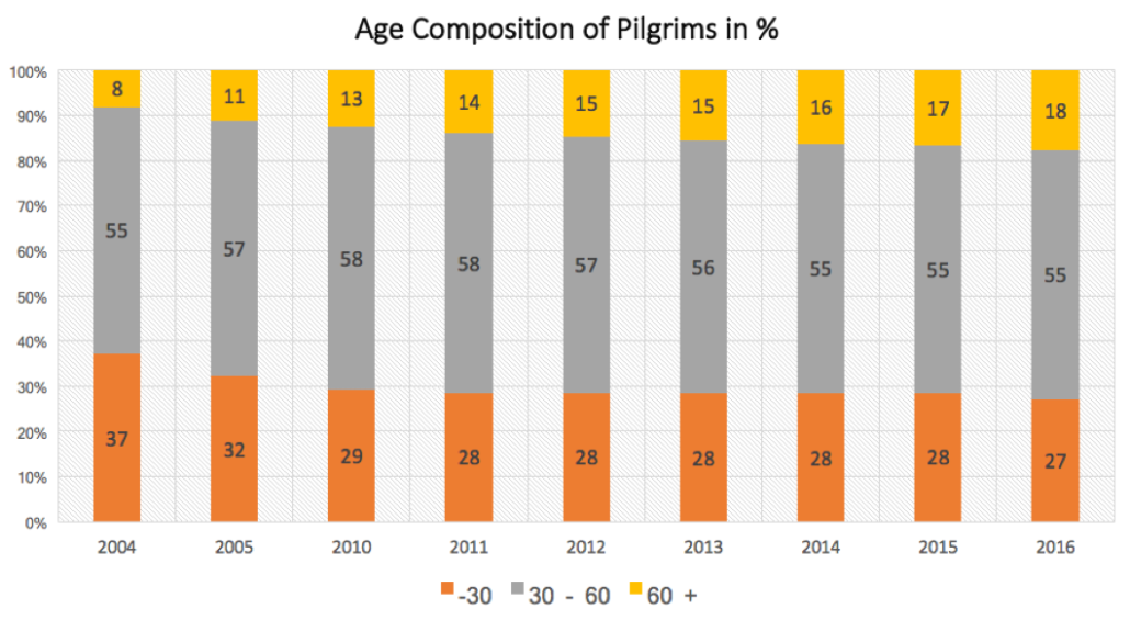 age composition 2004 to 2016