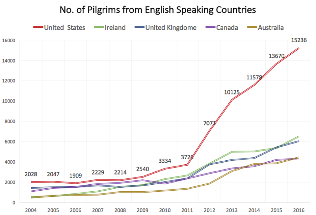 Numbers of English Speaking Pilgrims