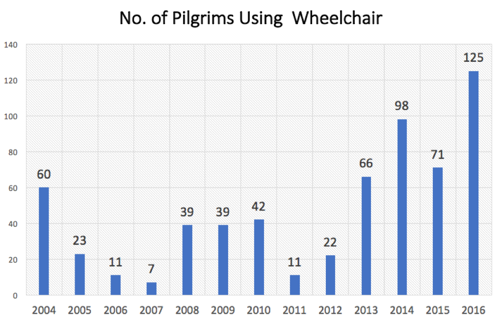 Wheelchair Pilgrims