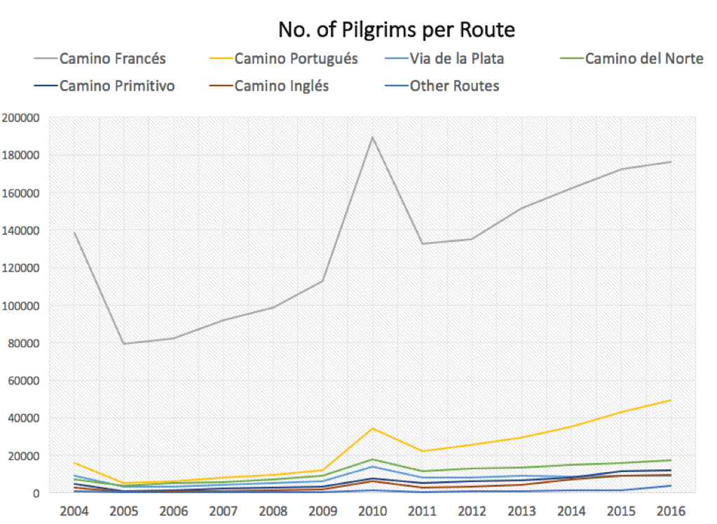 pilgrims per route - most popular camino routes